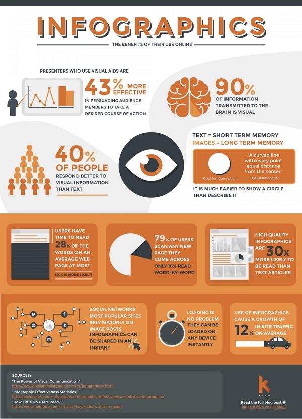 Infographic có thiết kế thu hút, truyền tải đầy đủ thông tin
