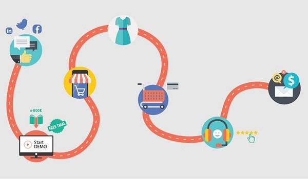 Theo dõi hành trình mua hàng để tạo Content Website dẫn dắt khách hàng từng bước.